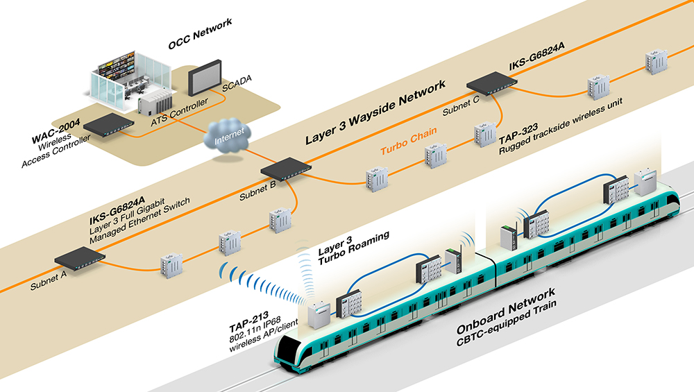 Moxa Reliable Wireless for Connectivity in Busy Metros
